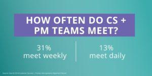 CS PM alignment