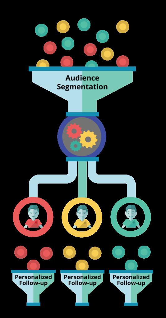 NPS-audience-segmentation-funnel-534x1024