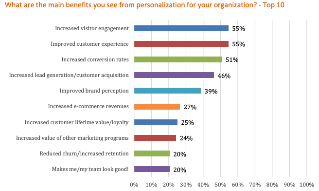 benefits of personalization evergage