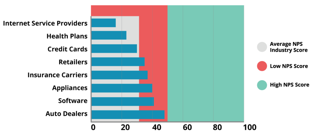 net promoter score industry index