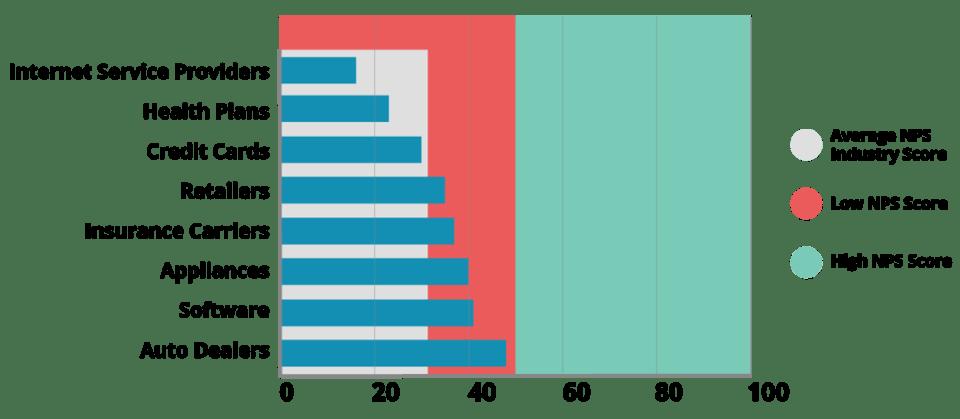 net-promoter-score-industry-index-1024x447